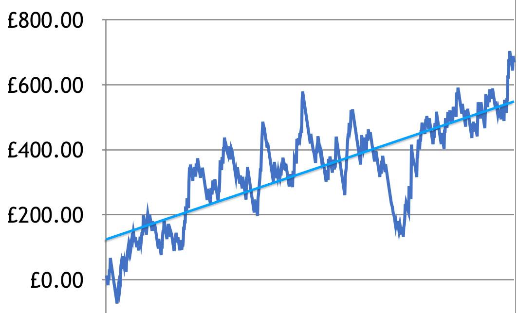 Consistent Profits Chart