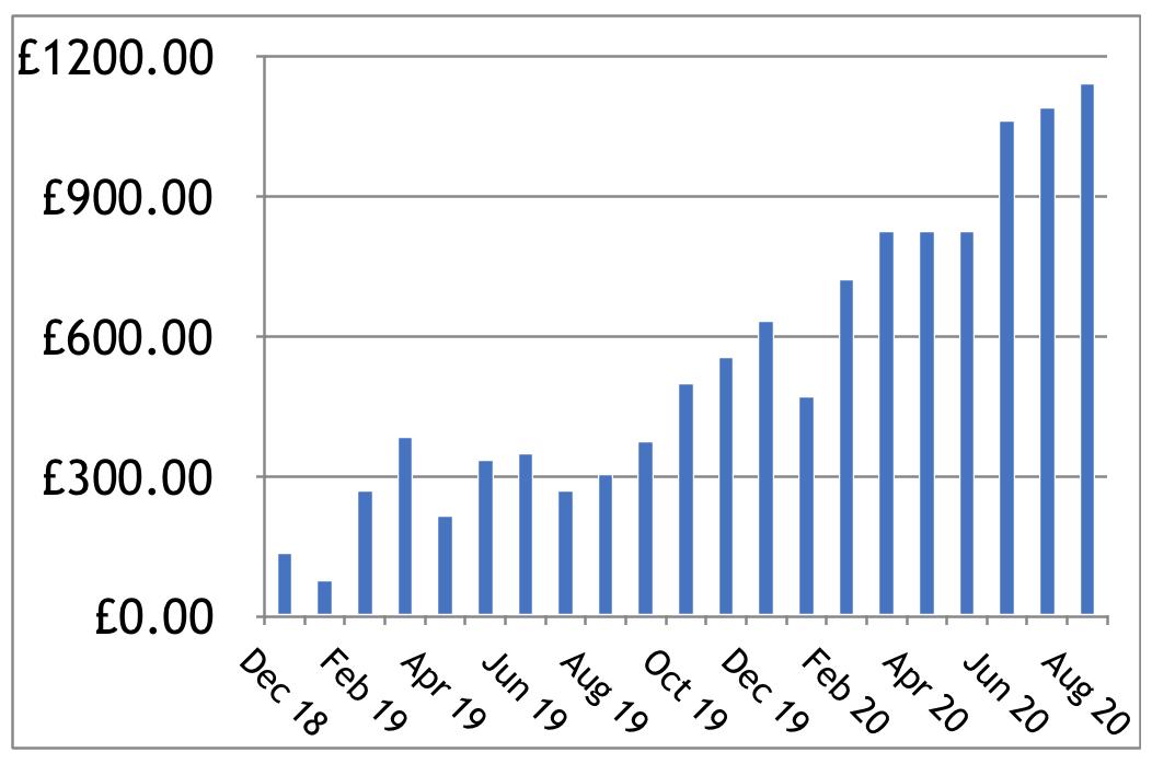 Consistent Profits - Profit Chart